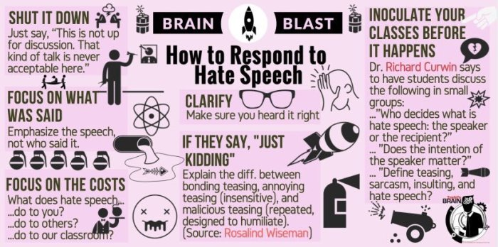 How to Respond to Hate Speech